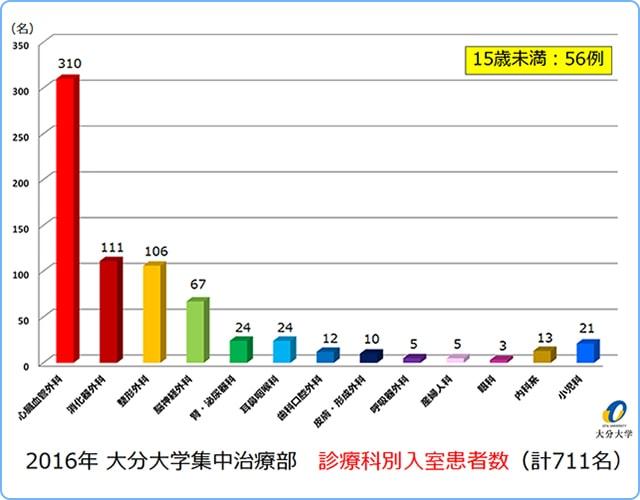 2015年度太田大学ICU 各科別入室患者数(計642名)
