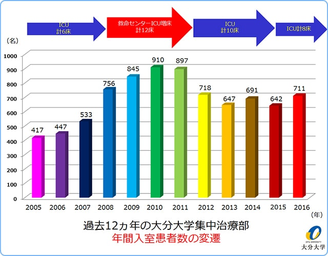 過去11カ年の大分大学ICU入室患者数